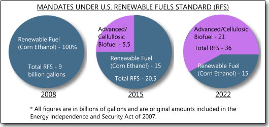 ethanol as an alternative energy source essay