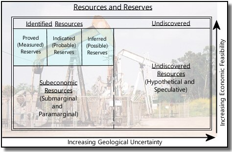 Oil reserves pro can essay