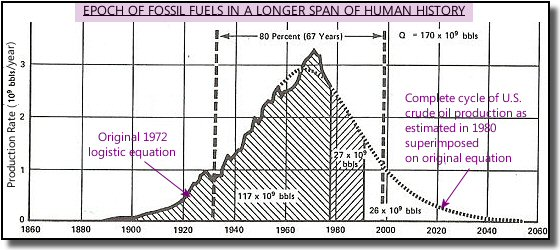 Essay On Fossil Fuels