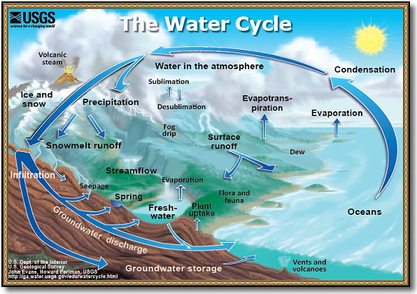 The Water Cycle / Essays / Geography / Atlants.lv library / ID: 953846